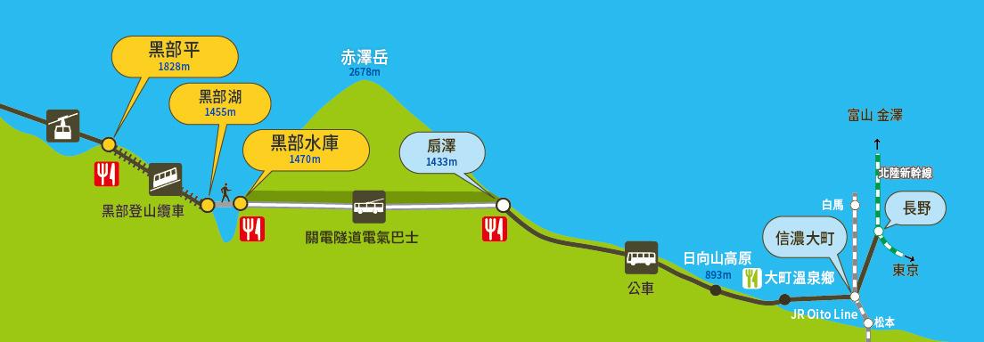 大觀峰-扇澤交通工具換乘剖面圖